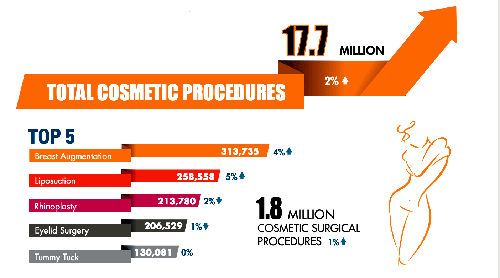 According to American Society of Plastic Surgeons, in 2018, Breast Augmentation, Liposuction, Rhinoplasty, Eye Lid Surgery, and Tummy Tuck are the top five cosmetic procedures women underwent.